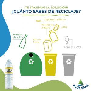 Reciclaje | Solución al juego